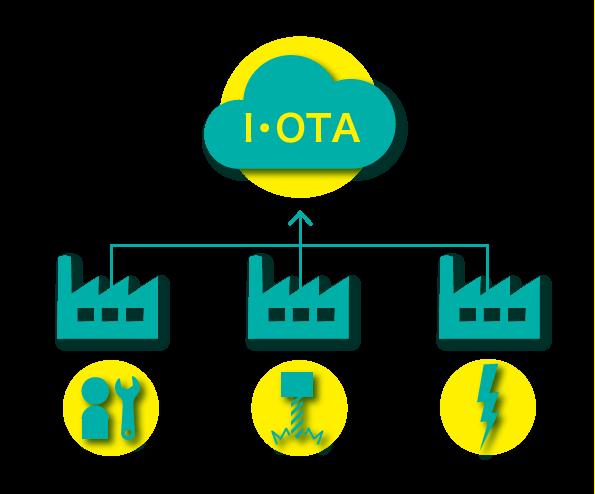 IT・IoT機器によるデータベース構築